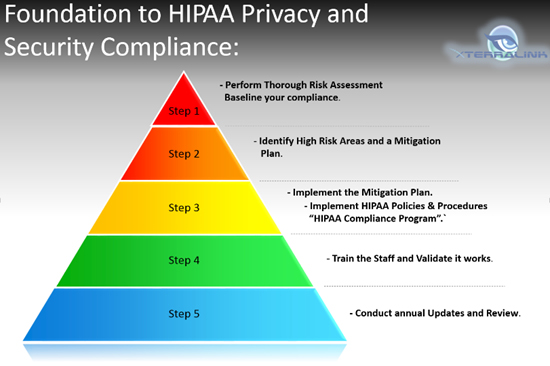 Foundation to HIPAA privacy and security compiliance